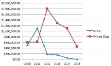 Coke's Heart Truth Spending to Key Partners (2010-2015)