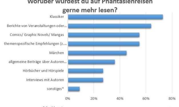 Auswertung der Umfrage zum Blogjubiläum