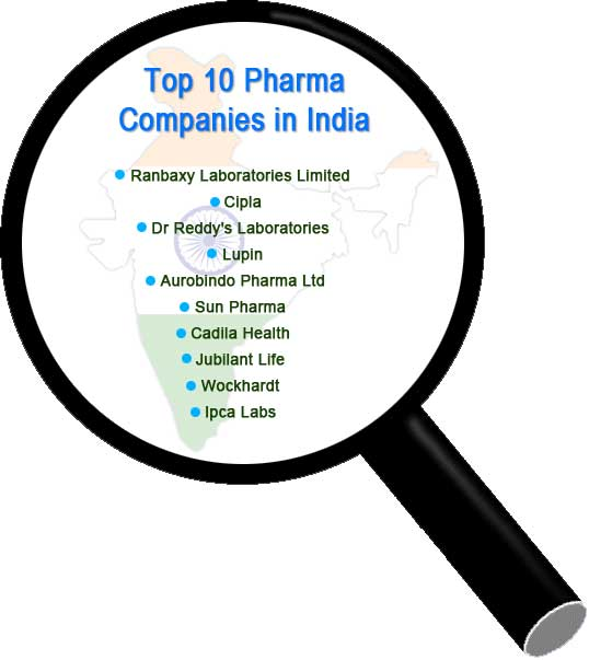 Pharmaceutical companies list