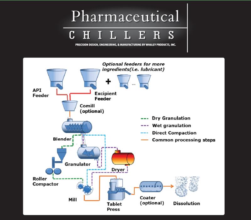 good engineering practice pharmaceutical pdf