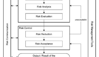 ich-quality-risk-management-flow-chart