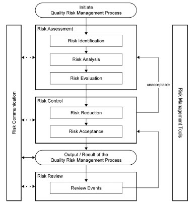 ich-quality-risk-management-flow-chart