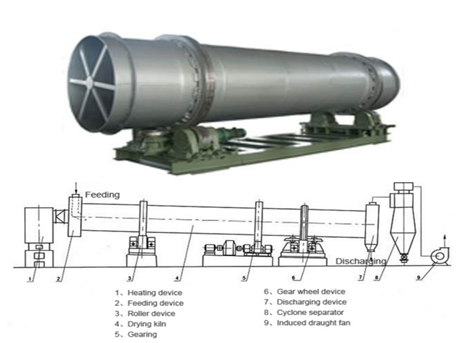 picture of a rotary dryer