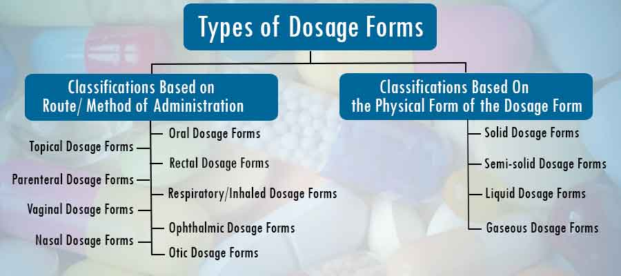 Picture of the various types of dosage forms