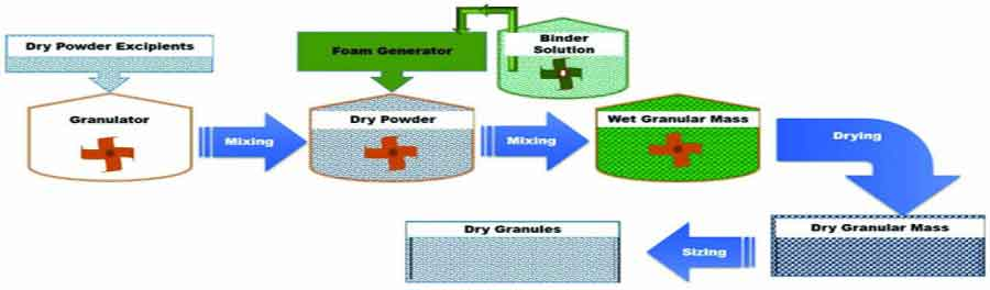 Recent Advances in Granulation Technology - Schematic representation of Foam BinderGranulation