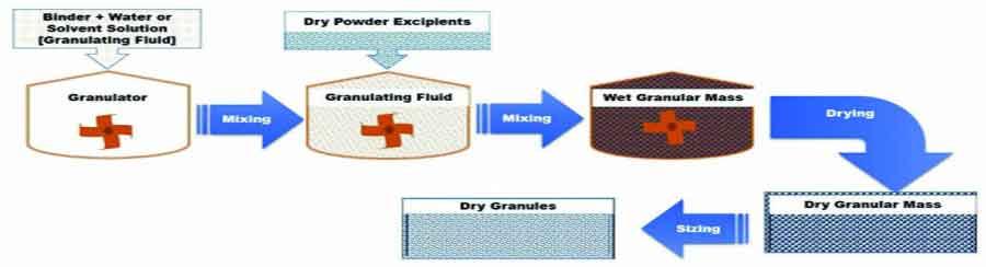 Recent Advances in Granulation Technology - Schematic representation of Reverse WetGranulation
