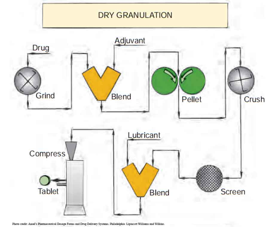 Manufacture of Tablets by Dry granulation method