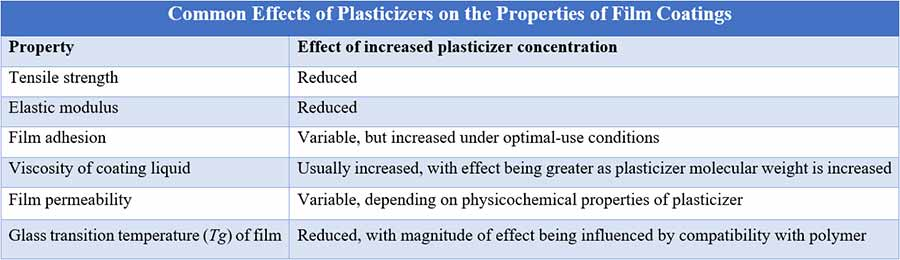 Film coating process: Common Effects of Plasticizers on the Properties of Film Coatings
