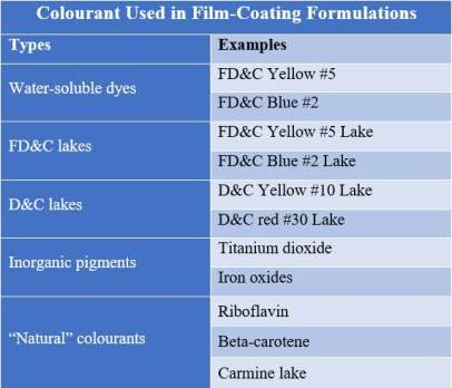 Examples of colourants used in film coating