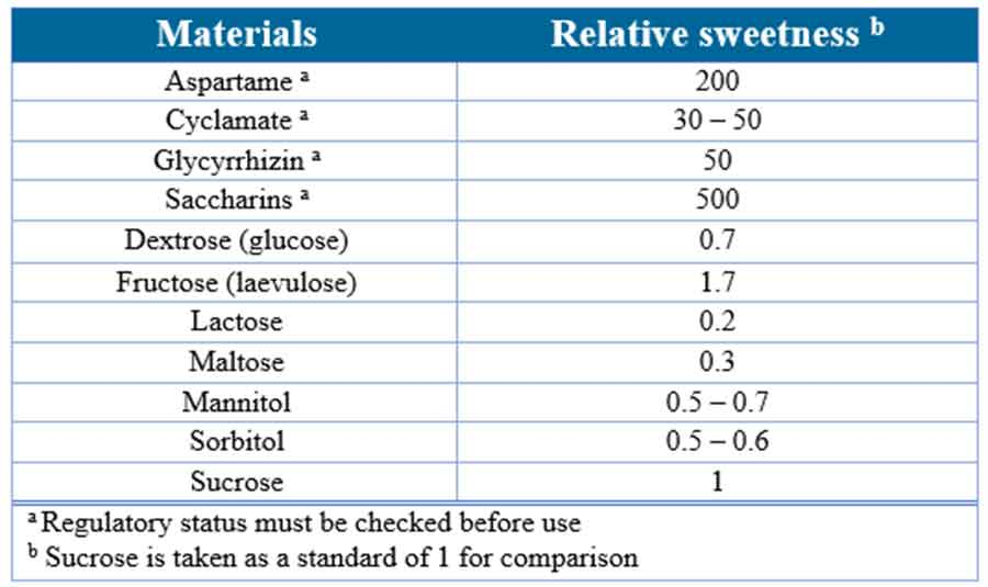 Chewable tablets: Common sweeteners used in pharmaceutical products, their relative sweetness levels, and pertinent comments