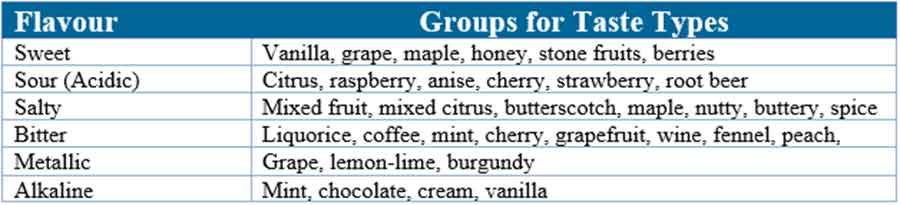 Chewable tablets: Flavour groups for general baseline taste types