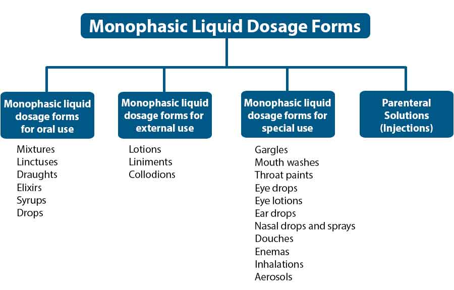 Image showing examples of monophasic liquid dosage forms