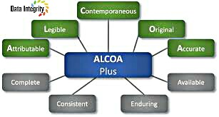 What Is Data Integrity And Alcoa Plus