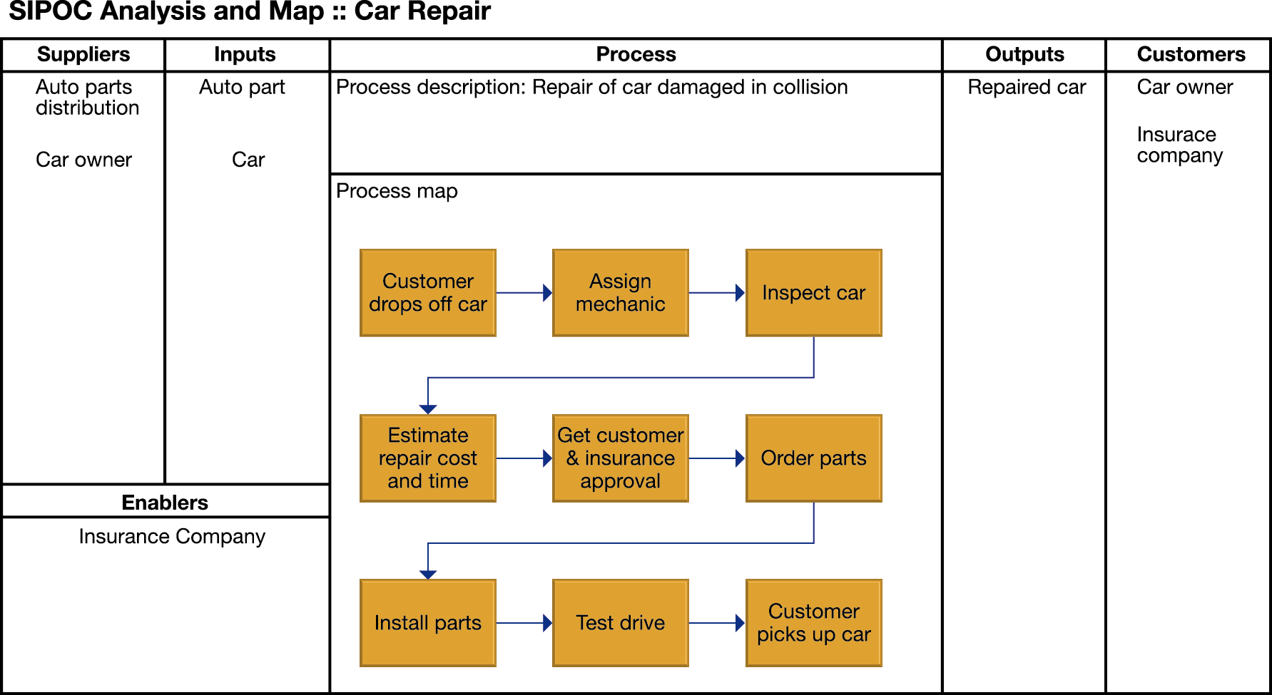 Why We Need A Robust Process Mapping System