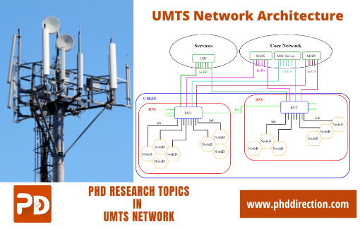 Innovative PhD Research Topics in UMTS Network
