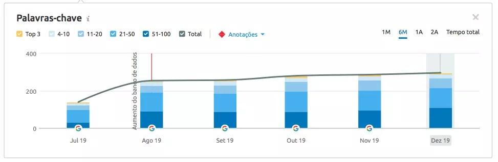 Técnicas de SEO e Conteúdo Melhorando o Desempenho de um Site