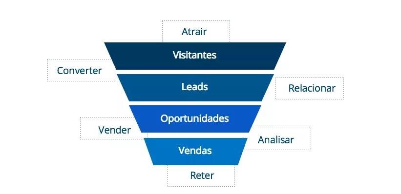 Marketing de Conteúdo e o Funil de Marketing