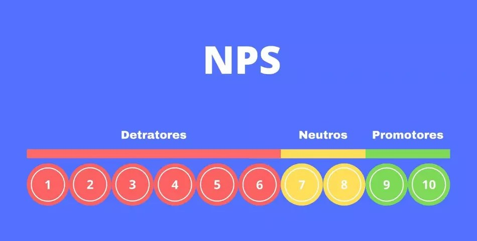Pesquisa NPS - Net Promoter Score