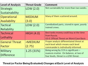 Threat Changes Depending on Level of Analysis