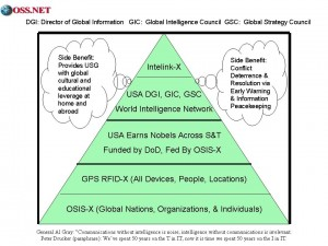 OSINT Global Pyramid