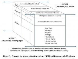 Information Operations Cube
