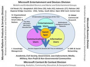 One vision for the future of Microsoft - Click to Enlarge