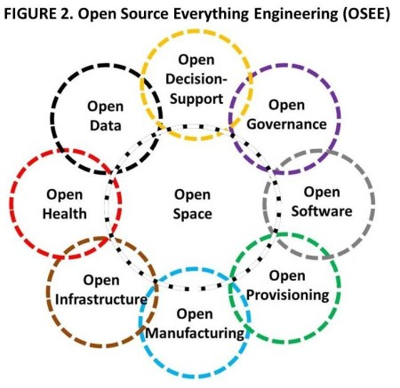 Figure 2 OSEE Domains