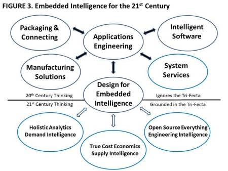 Figure 3 Embedded Intelligence for the 21st Century