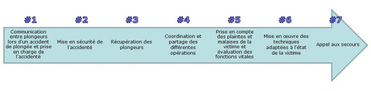 Capacités RIFAP