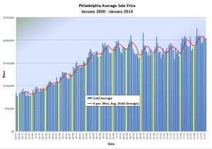 The Coyle Group Philadelphia Appraiser - March Trends 2014