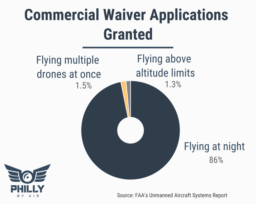 FAA Commercial Waivers Granted
