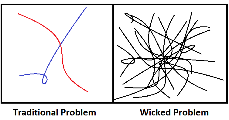 Line drawings contrasting traditional problems with wicked problems, where the former is just two crossed lines and the latter is many chaotically scribbled, crossed lines.
