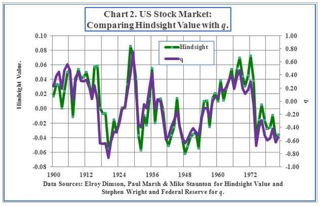 Valuation and Stock Market Returns: Adventures in Curve