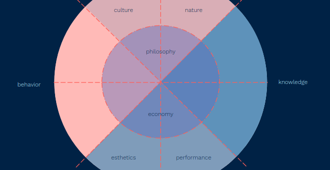 The Innovation Compass Quiz