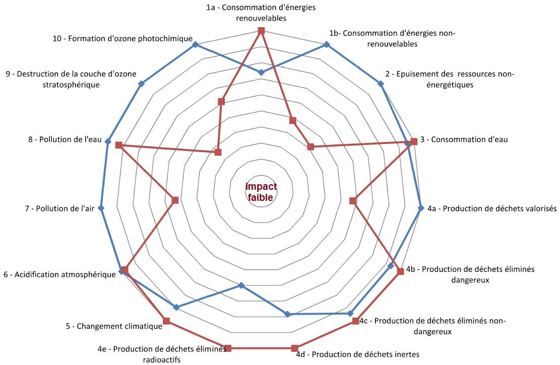 Phoenix Energie Bureau Dtudes HQE Analyse De Cycle De Vie