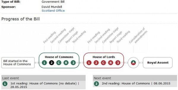 Scotland Bill Progress