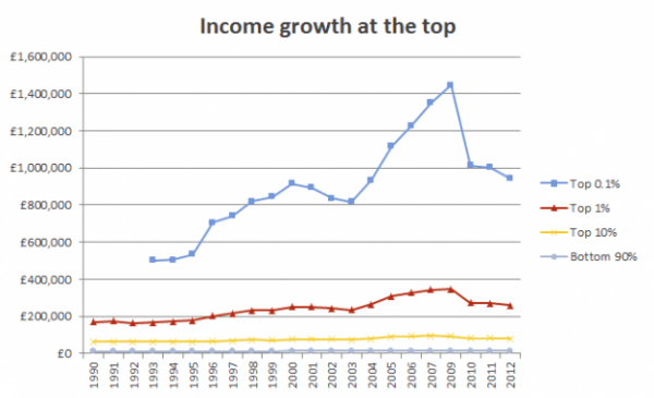 Income growth at the top http://topincomes.g-mond.parisschoolofeconomics.eu/#Database: