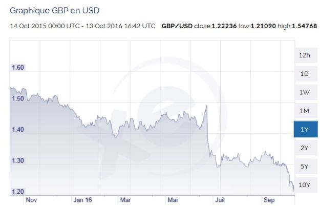 Pound to Dollar 13oct16