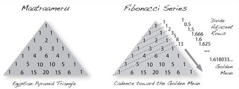 Meru model based on Fibonacci series.