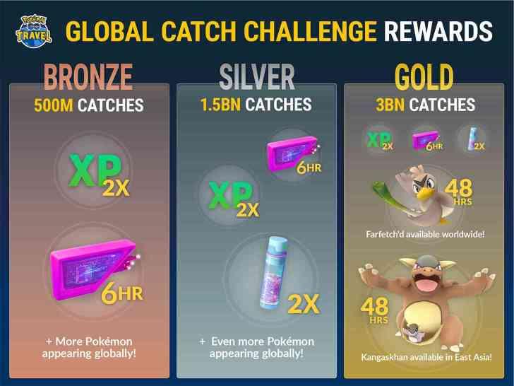 Pokémon Go Global Catch Challenge rewards