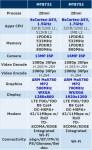 MediaTek MT8732 et MT8752 : Processeur 4G pour tablette !