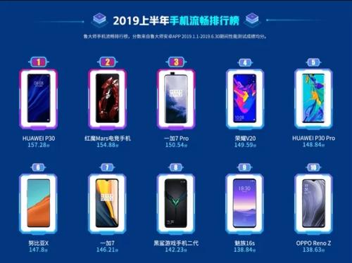 Top 10 des meilleurs smartphones par Master Lu