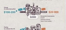 Infographie : Combien gagnent les cybercriminels ?