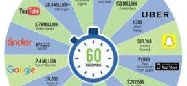 Que se passe-t-il en une minute sur Internet en 2016?