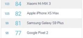 Comparatif mobile : DxOMark teste les caméras selfies – Pixel 3 et Note 9 les meilleurs