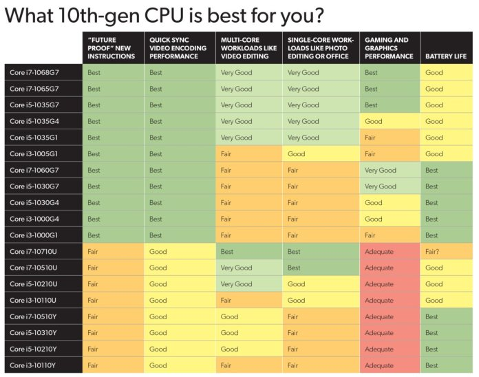 Every 10th-gen Intel laptop CPU Rated