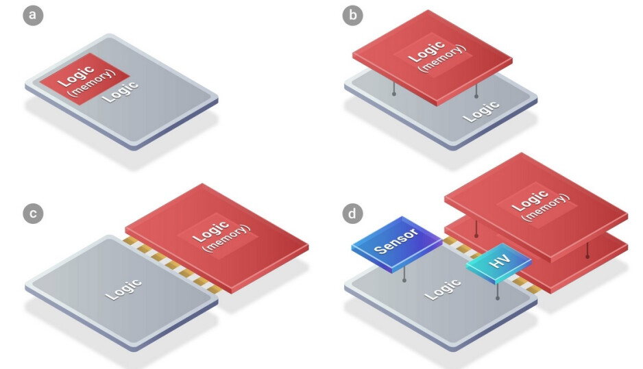 Diagrams show typical SoC (A) followed by SoICs using chiplets (B, C, D) - Next year's iPhone 14 could be the first smartphone to use TSMC's new packaging platform