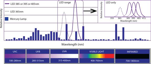 Sunlight Emission Spectrum