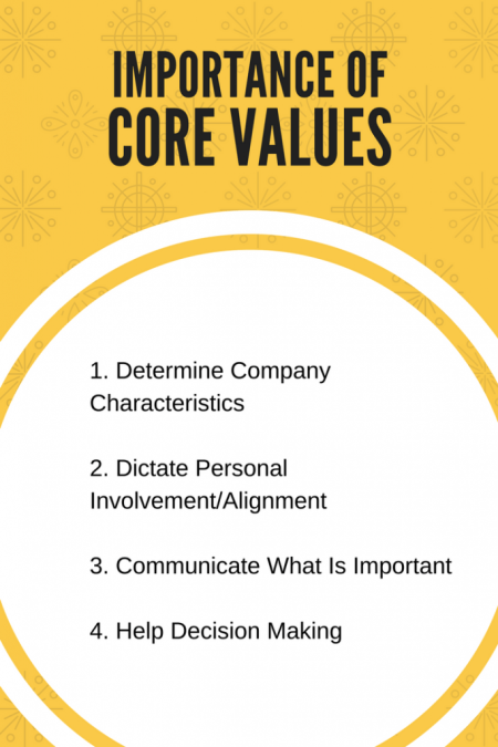 IMPORTANCE OF CORE VALUES