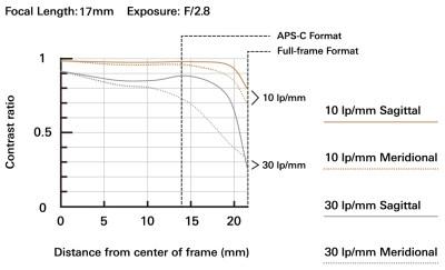 17 28mm F2.8 Di III RXD Model A046 mtf chart 17mm en